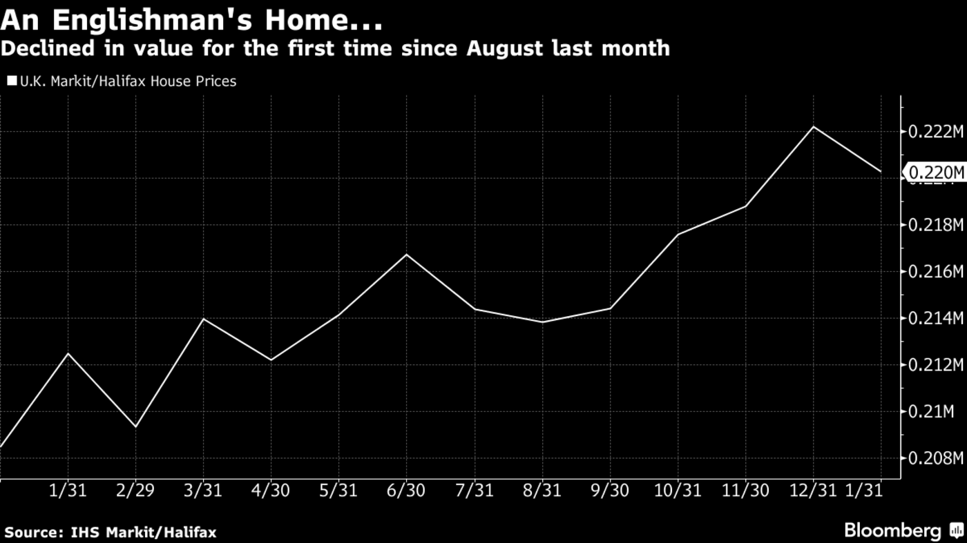 U.K. House Prices Start Year on Negative Note as Demand Wanes