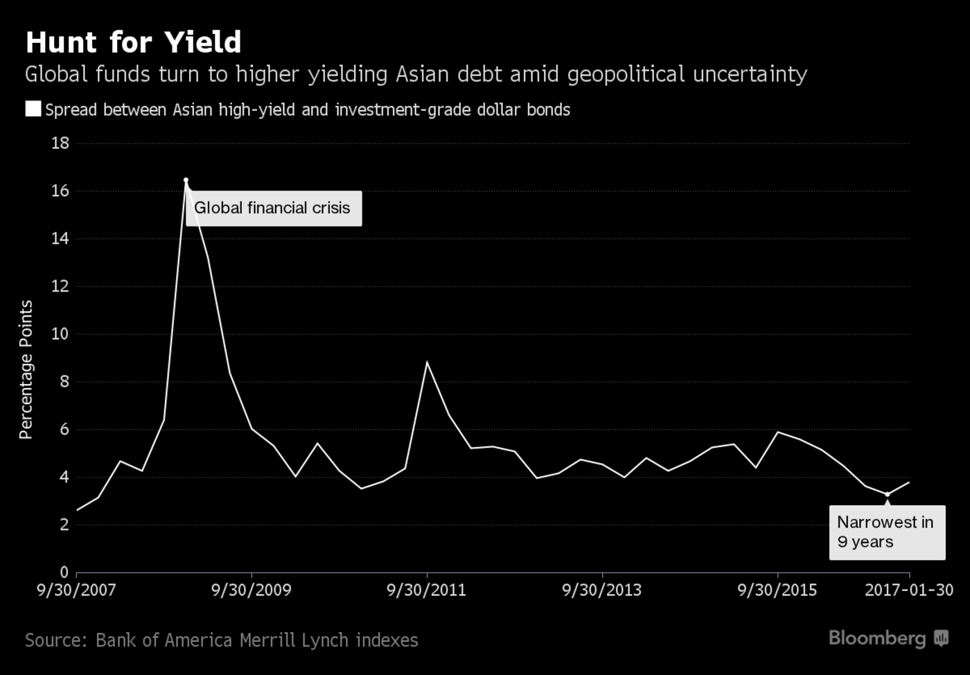 Investors Are Snapping Up Asia's High-Risk Junk Bonds