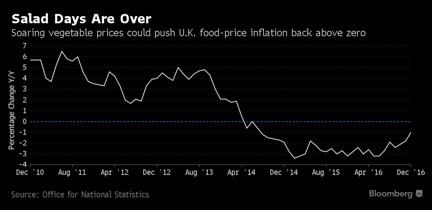 U.K. Inflation Pressures Build as BOE's Forbes Voices Concern