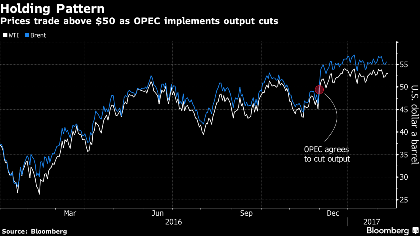Oil Holds Gains as OPEC Output Cuts Seen Shrinking Global Glut