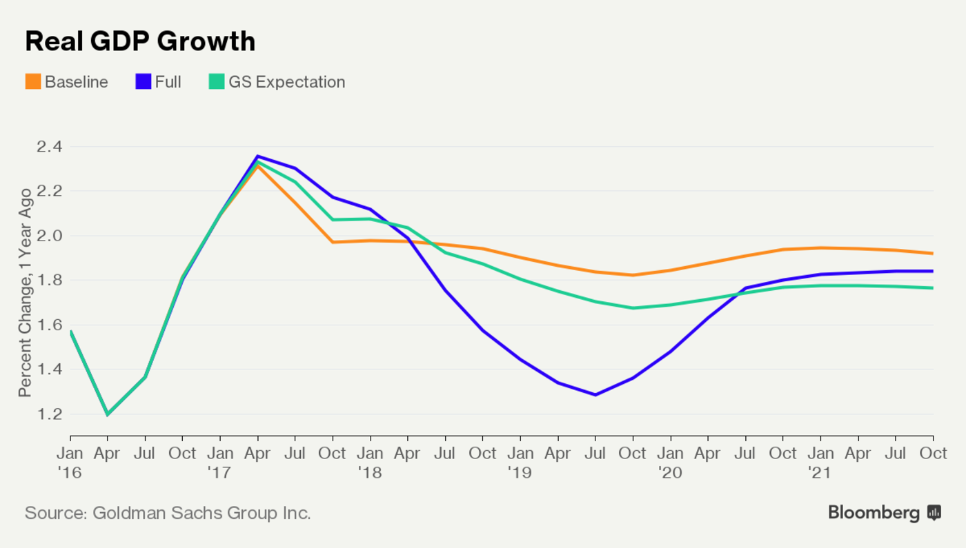 US Economy Growth