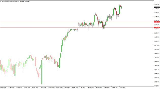 dax forecast technical fundamental analysis