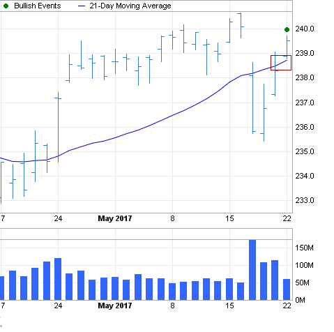 "SPDR S&P 500 ETF Trust forms bullish ""Price Crosses Moving Average"" chart pattern"