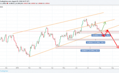 USD/CAD forecast and market overview for August 6 – 10, 2018