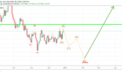 Trump vs China. EUR/USD & Gold forecast and analysis for 01 – 05 January, 2019