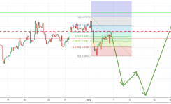 Fed policy. EUR/USD analysis for 07 – 11 January, 2019